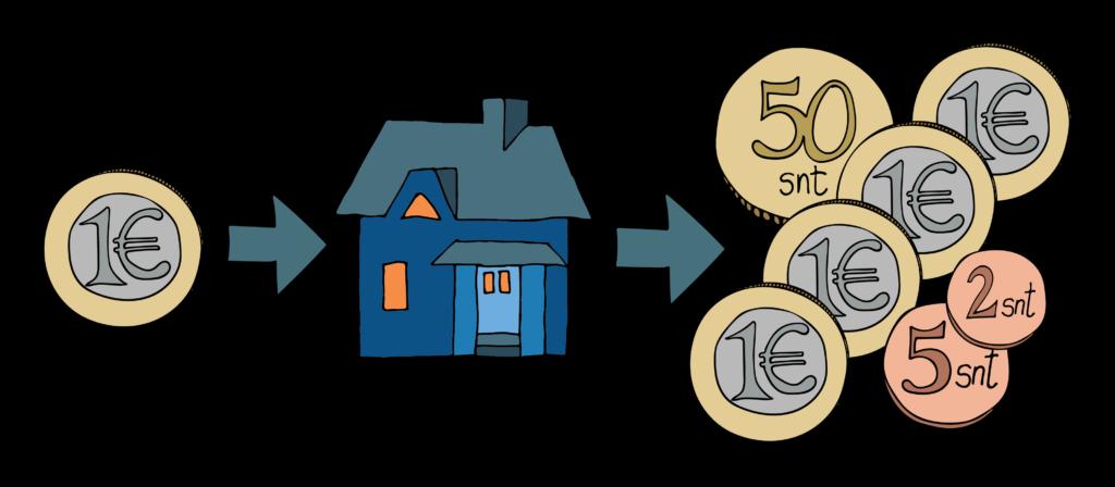 Kun Klubitaloon sijoitetaan yksi euro, se tuottaa 4,57€ säästön hoitokustannuksista