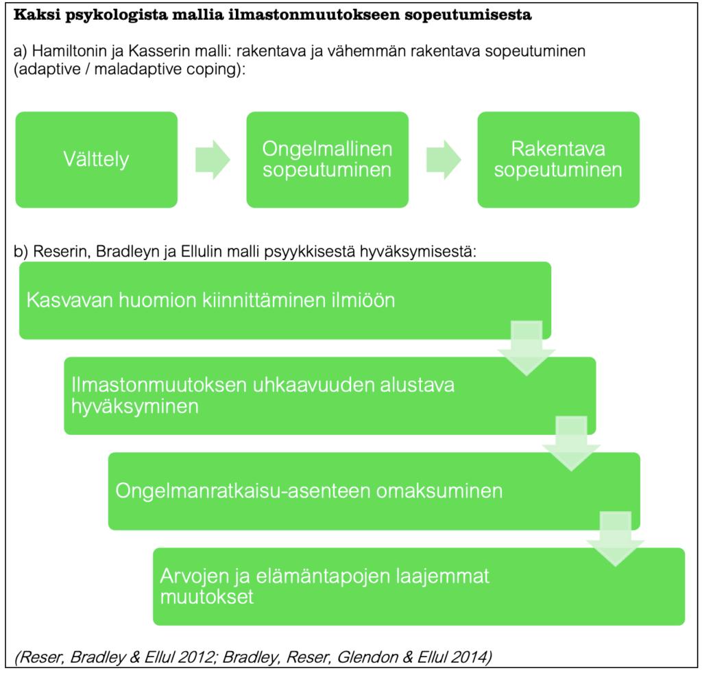 Kaksi psykologista mallia ilmastonmuutokseen sopeutumisesta