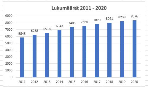 Nimikesuojattujen psykoterapeuttien määrä. Lähde: Valvira 2021